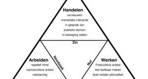 Buro AanZet Anke Tijtsma Hannah Arendt